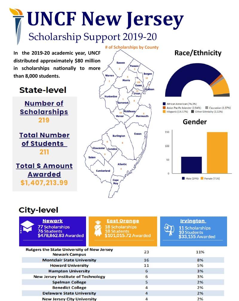UNCF NJ Scholarship Impact Infographic