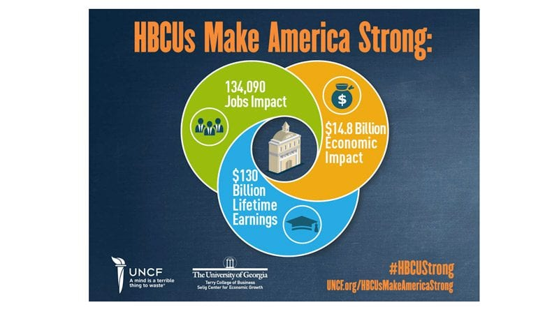 National HBCU Economic Impact informational graphic image