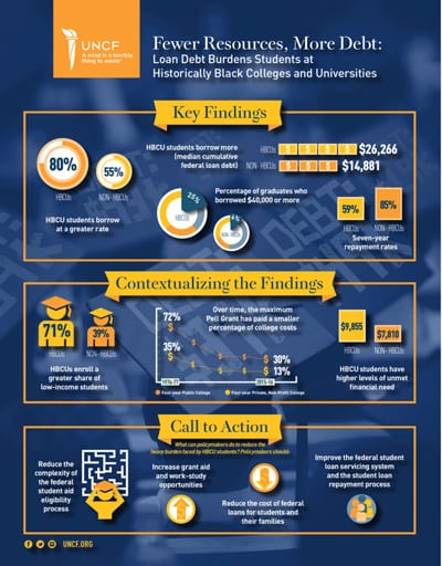 UNCF Fewer Resources, More Debt Infographic Preview