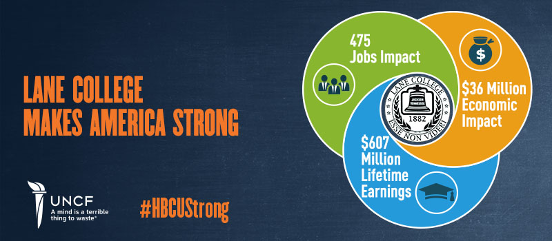 Lane College Makes America Strong: 475 Jobs Impact, $36 Million Economic Impact, $607 Million Lifetime Earnings. #HBCUStrong